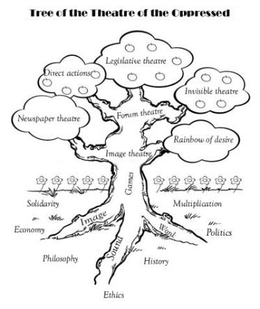 TO Tree